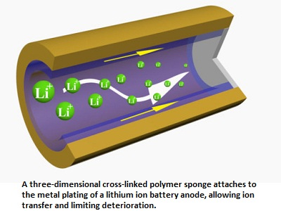Faster Charging and Longer Lasting Batteries