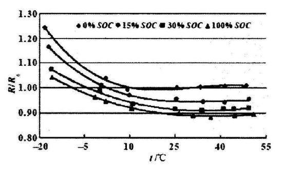 The relationship between internal resistance and SOC and temperature